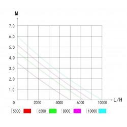Zetlight Horizon E200S Lampa LED glonowa 20W