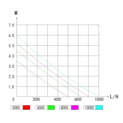 Blue Treasure SPS Sea Salt 20kg (3x6,7kg) wiadro